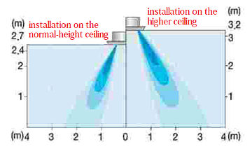 Function to Control the Air Volume by Ceiling Height