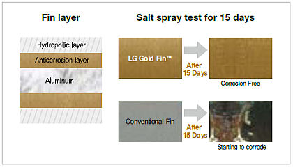 Improved corrosion resistance with Goldfin™ (option)