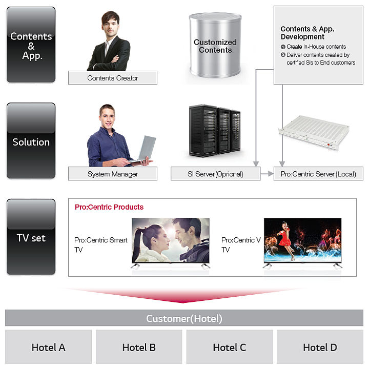LG's hotel TV middle-ware solution