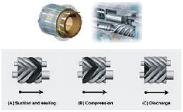 High Performance Screw Compressor